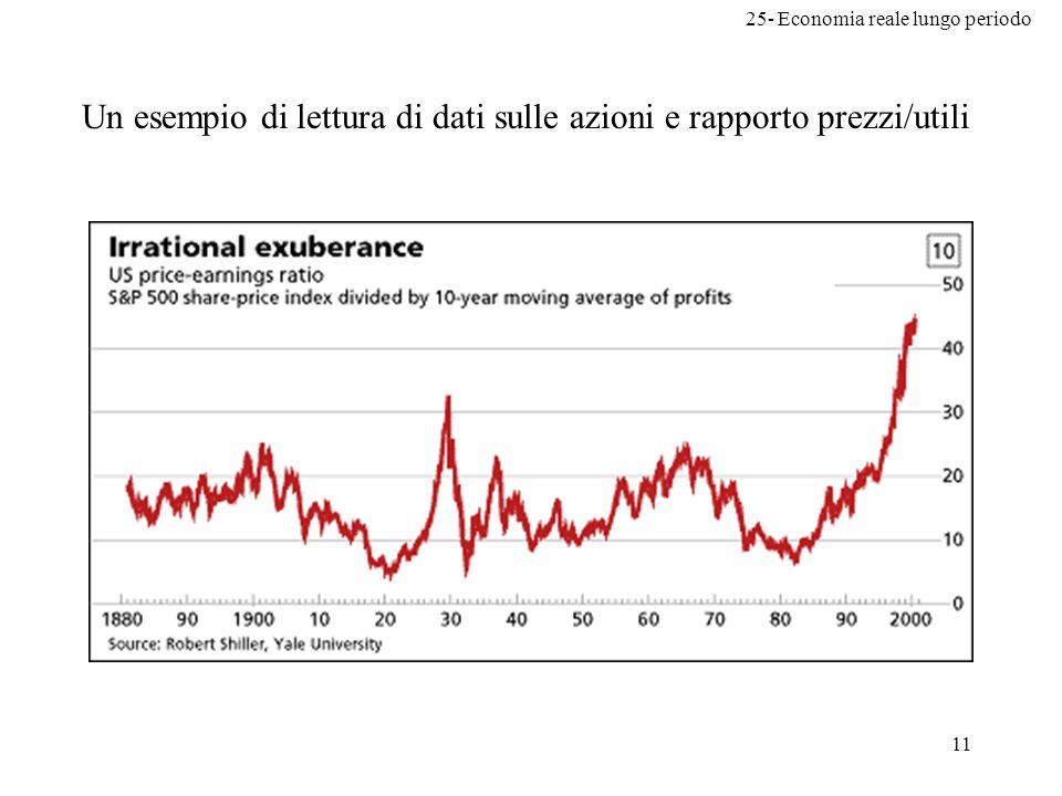 Un esempio di lettura di dati sulle azioni e rapporto prezzi/utili