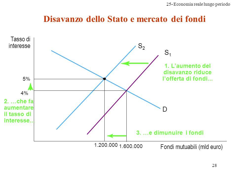 Disavanzo dello Stato e mercato dei fondi