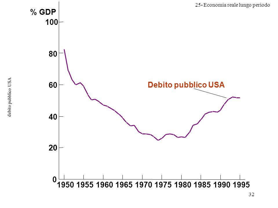 % GDP 20 1950 1955 1960 1965 1970 Debito pubblico USA 1975 1980 1985