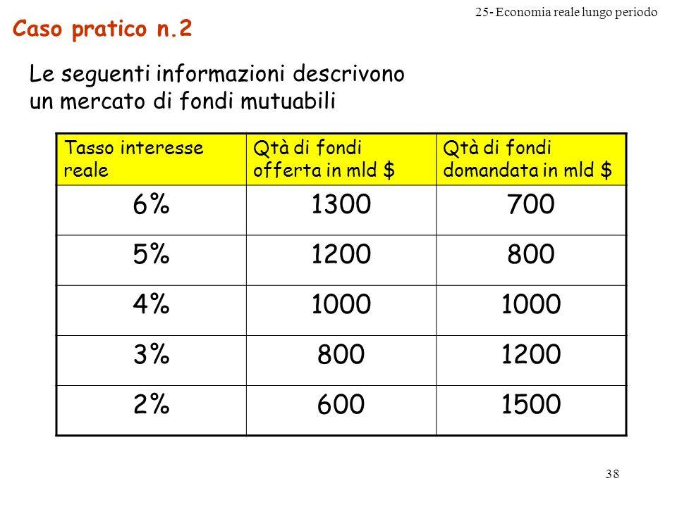 Caso pratico n.2 Le seguenti informazioni descrivono un mercato di fondi mutuabili. Tasso interesse reale.