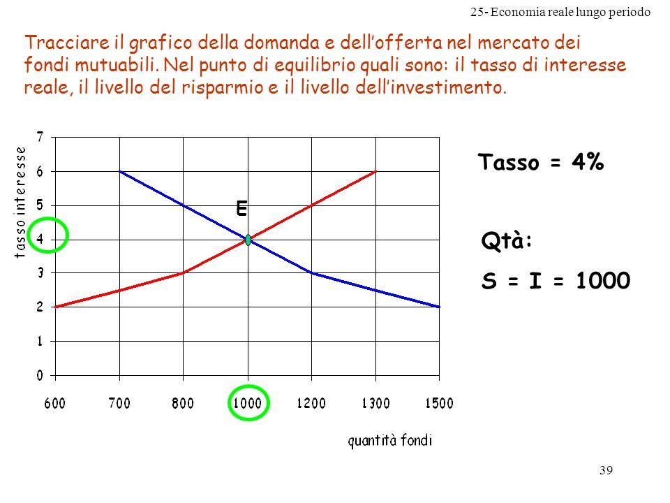 Tracciare il grafico della domanda e dell'offerta nel mercato dei fondi mutuabili. Nel punto di equilibrio quali sono: il tasso di interesse reale, il livello del risparmio e il livello dell'investimento.