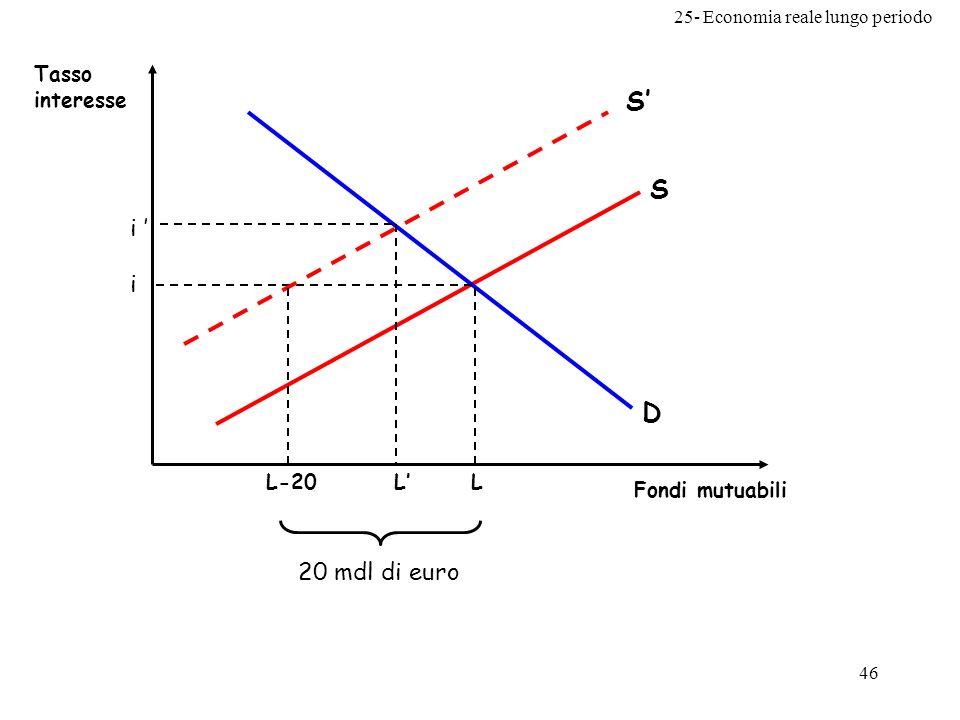 D S Tasso interesse Fondi mutuabili L i S' L' i ' L-20 20 mdl di euro