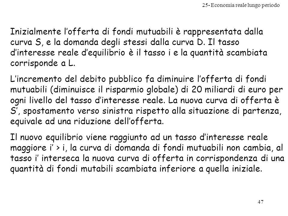 Inizialmente l'offerta di fondi mutuabili è rappresentata dalla curva S, e la domanda degli stessi dalla curva D. Il tasso d'interesse reale d'equilibrio è il tasso i e la quantità scambiata corrisponde a L.