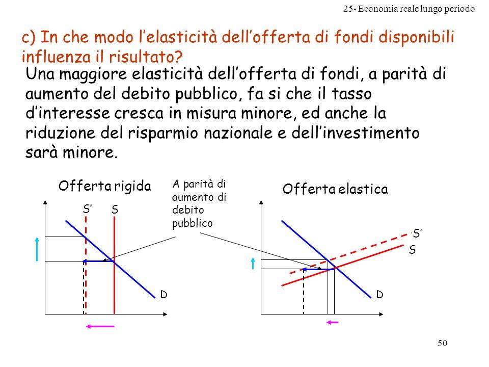 c) In che modo l'elasticità dell'offerta di fondi disponibili influenza il risultato