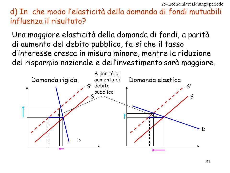 d) In che modo l'elasticità della domanda di fondi mutuabili influenza il risultato