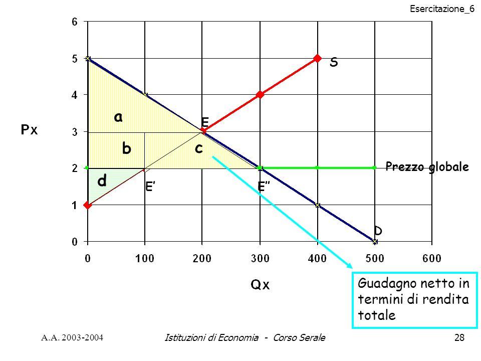 Istituzioni di Economia - Corso Serale