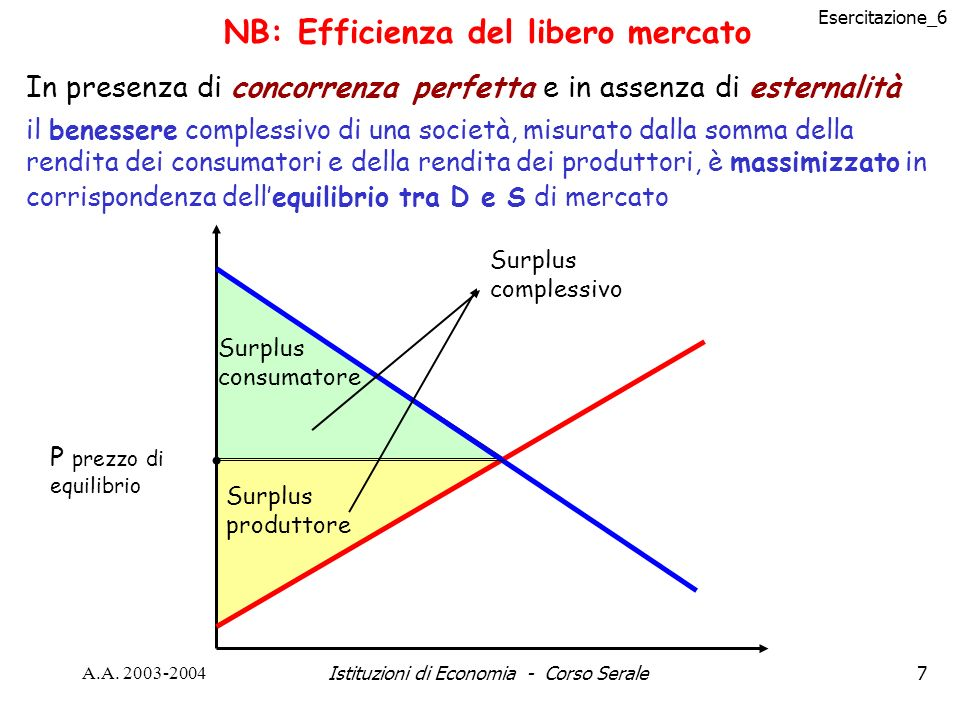 NB: Efficienza del libero mercato