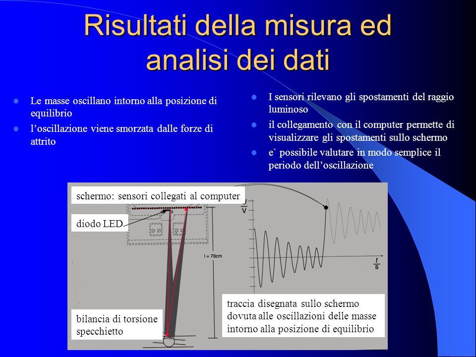 Risultati della misura ed analisi dei dati
