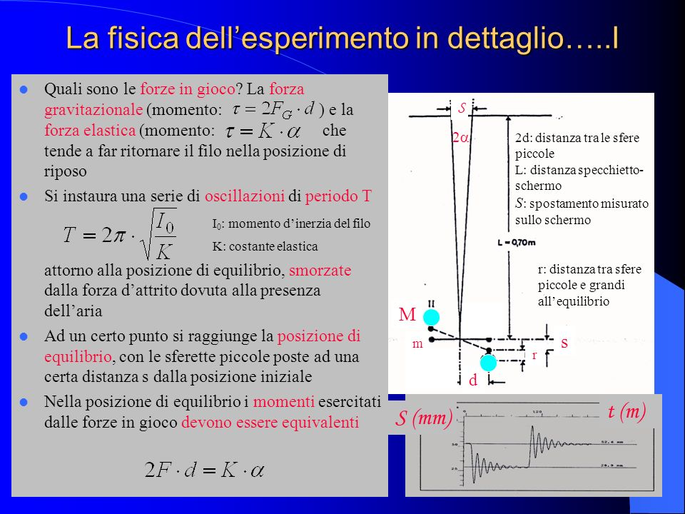 La fisica dell'esperimento in dettaglio…..I