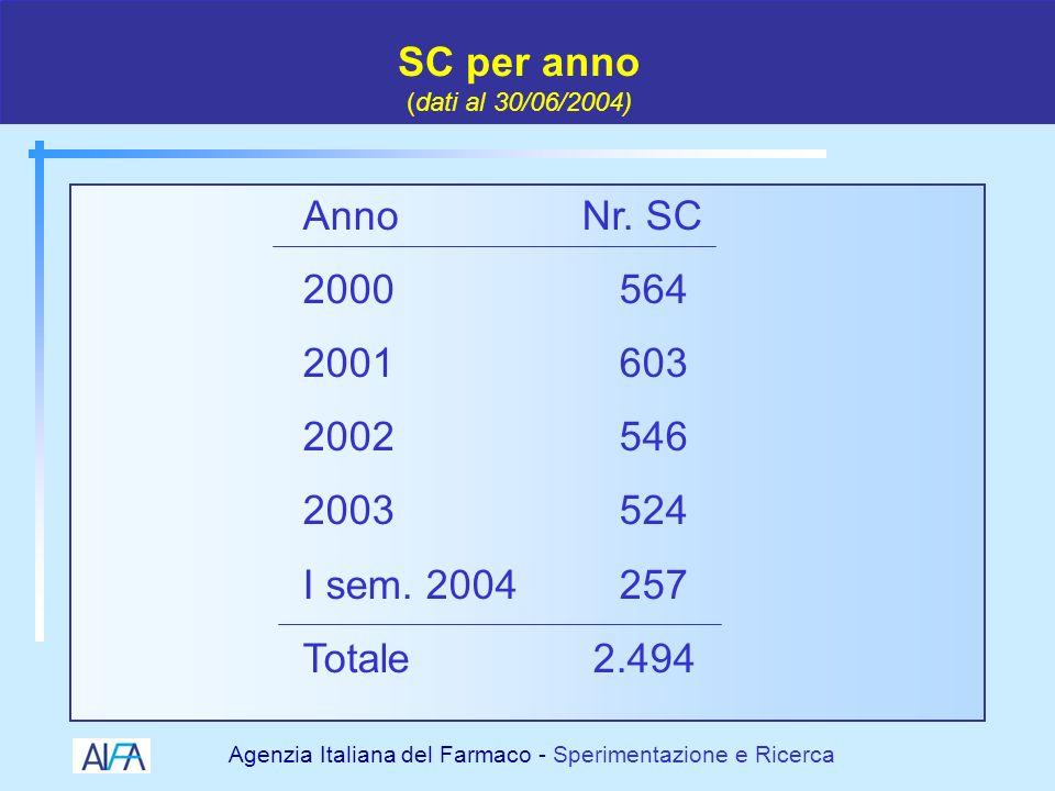SC per anno (dati al 30/06/2004)Anno Nr. SC. 2000 564. 2001 603. 2002 546. 2003 524.