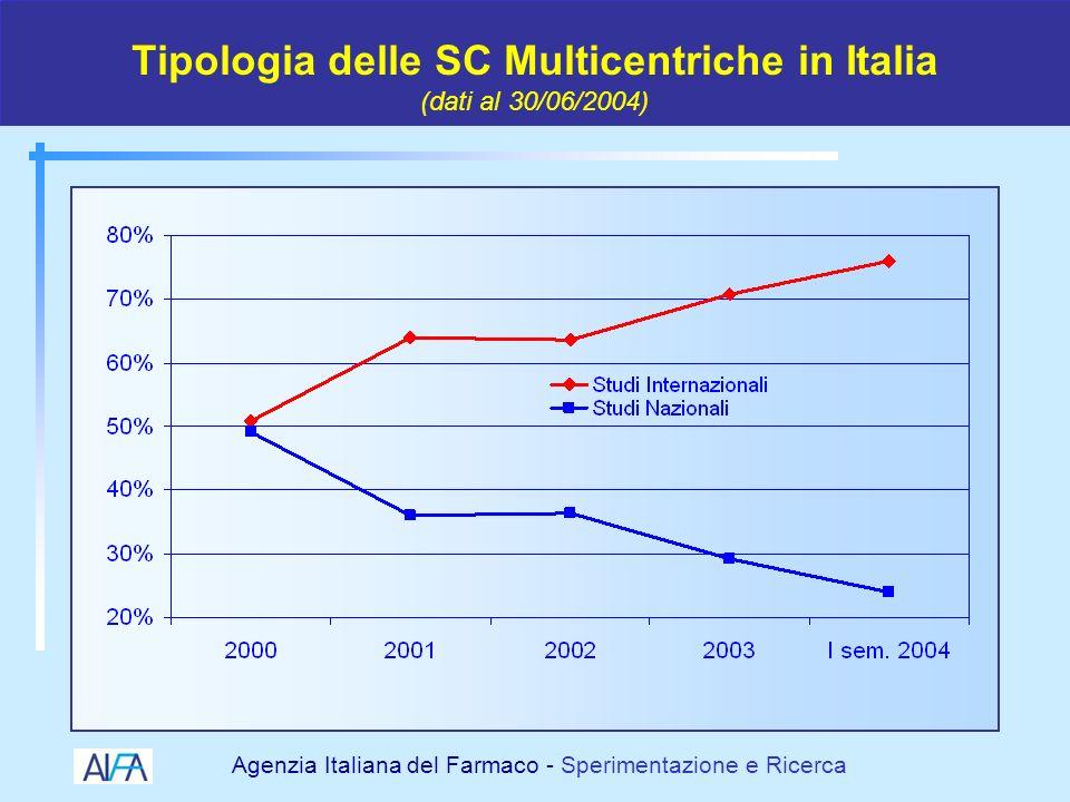 Tipologia delle SC Multicentriche in Italia (dati al 30/06/2004)