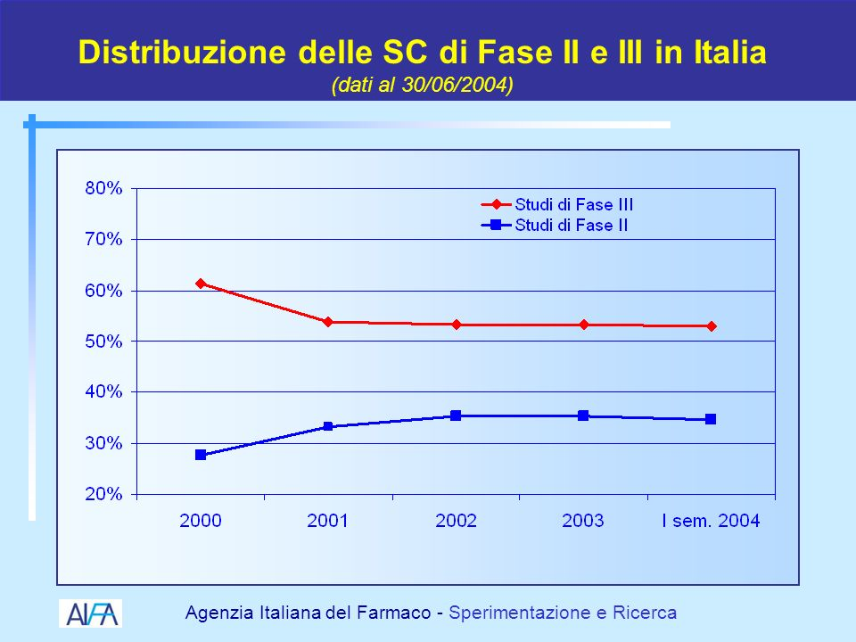Distribuzione delle SC di Fase II e III in Italia (dati al 30/06/2004)