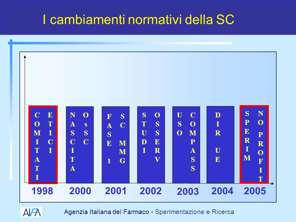 I cambiamenti normativi della SC