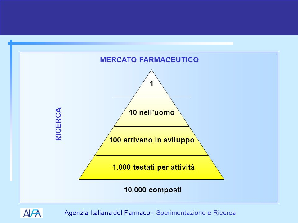 MERCATO FARMACEUTICO 1. 10 nell'uomo. RICERCA. 100 arrivano in sviluppo. 1.000 testati per attività.