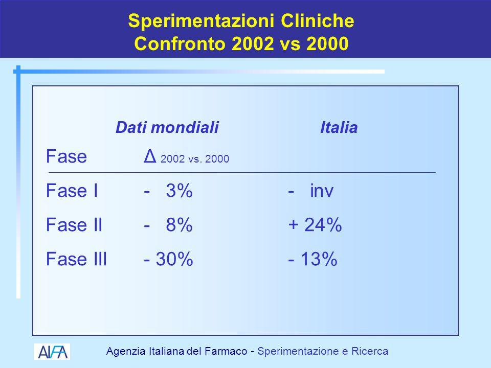 Sperimentazioni Cliniche Confronto 2002 vs 2000