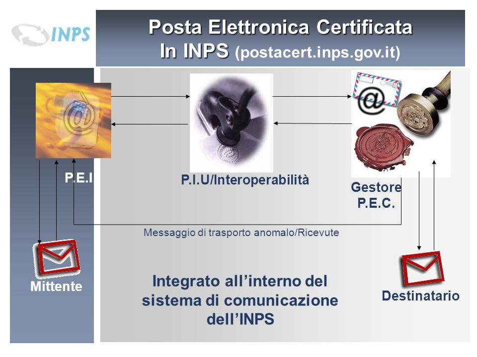 Posta Elettronica Certificata In INPS (postacert.inps.gov.it)