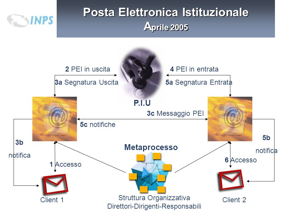 Posta Elettronica Istituzionale