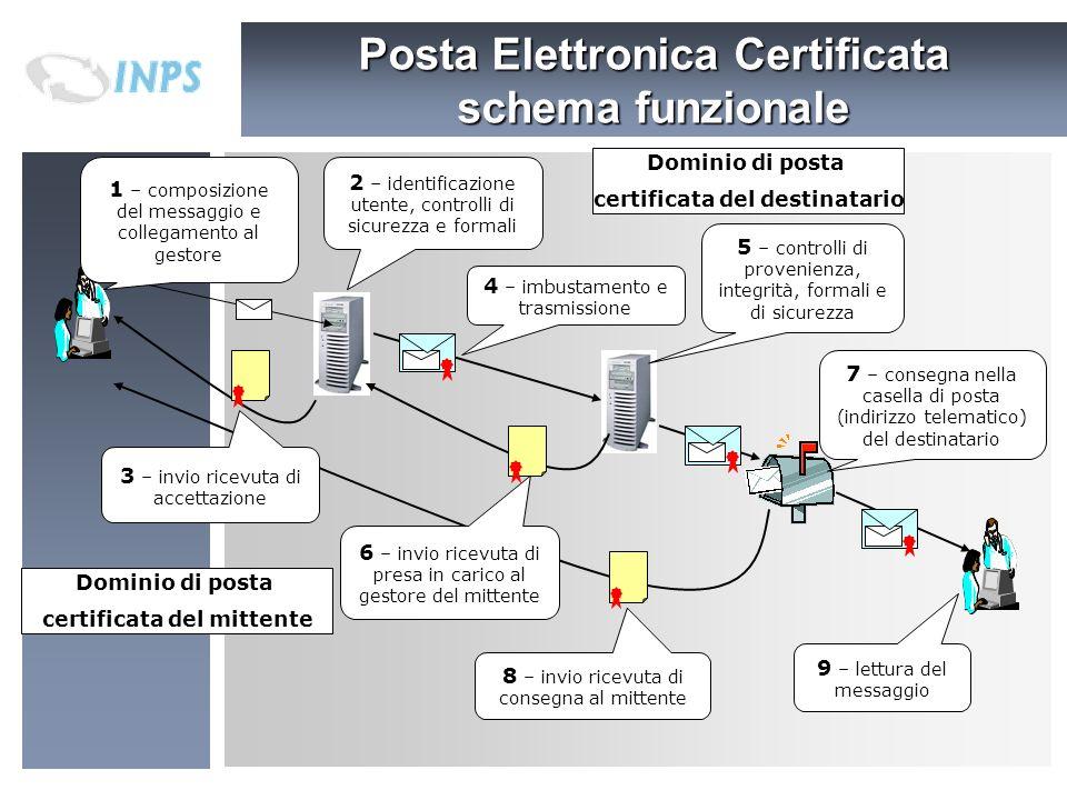Posta Elettronica Certificata schema funzionale