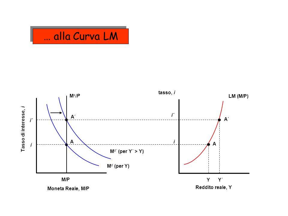 … alla Curva LM tasso, i M/P Ms/P LM (M/P) A´ Md´ (per Y´ > Y)