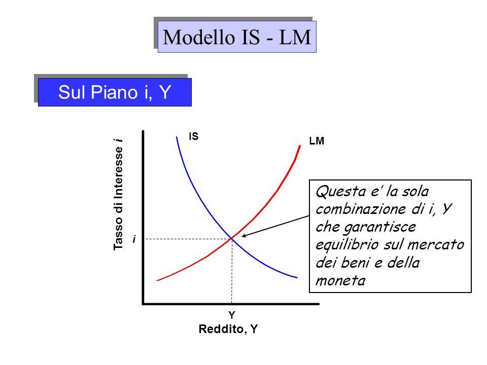 Modello IS - LM Sul Piano i, Y
