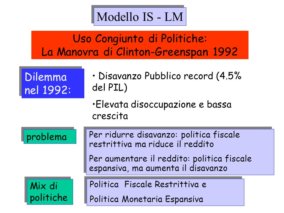 Uso Congiunto di Politiche: La Manovra di Clinton-Greenspan 1992