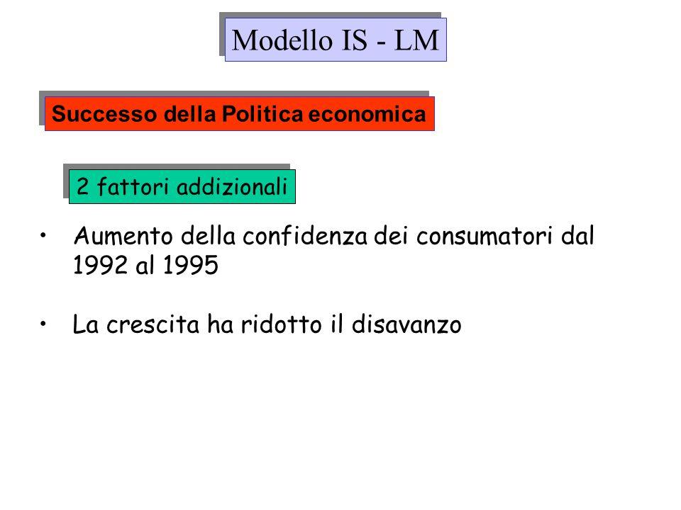 Modello IS - LM Successo della Politica economica. 2 fattori addizionali. Aumento della confidenza dei consumatori dal 1992 al 1995.