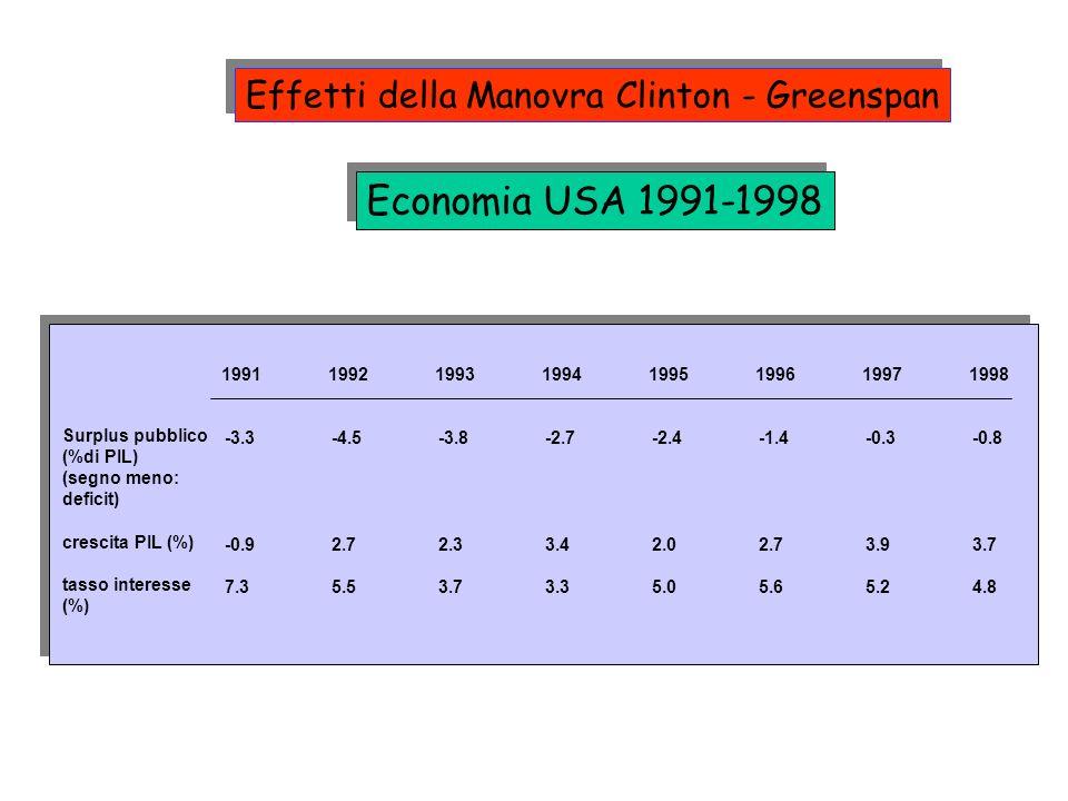 Economia USA 1991-1998 Effetti della Manovra Clinton - Greenspan