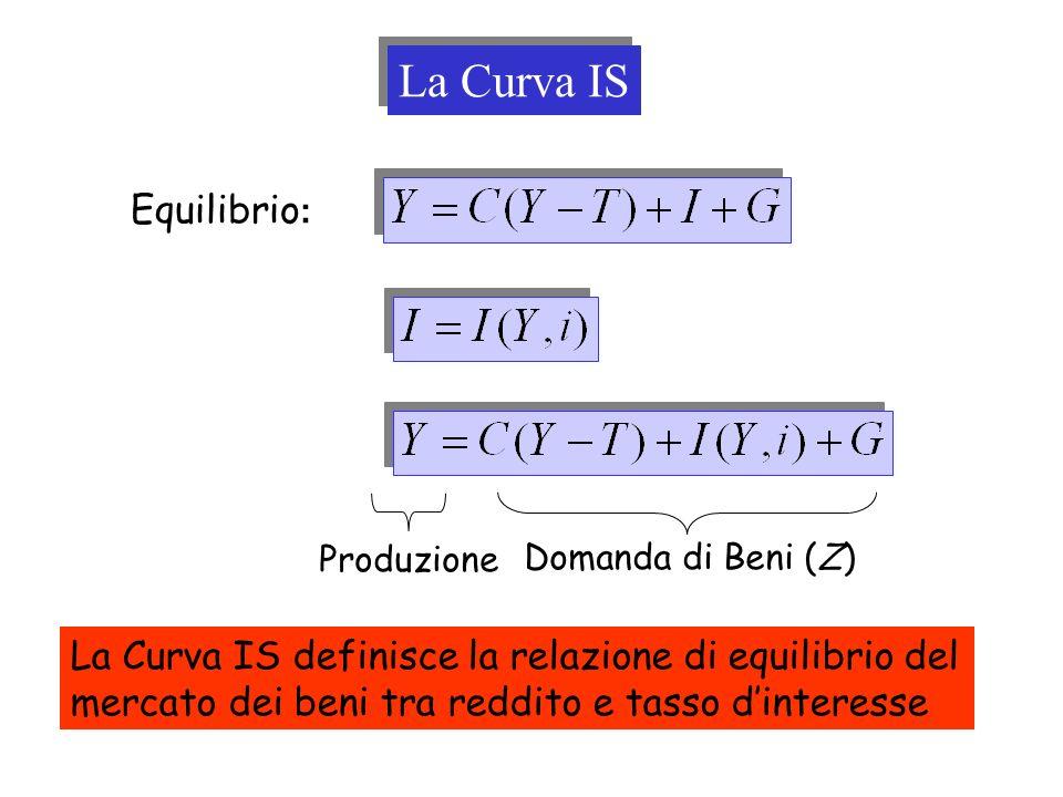 La Curva IS Equilibrio: