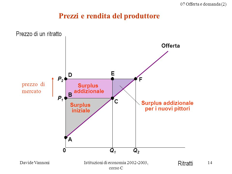 Prezzi e rendita del produttore