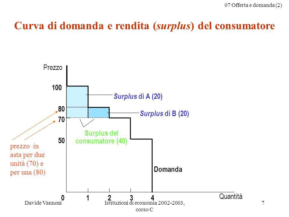 Curva di domanda e rendita (surplus) del consumatore