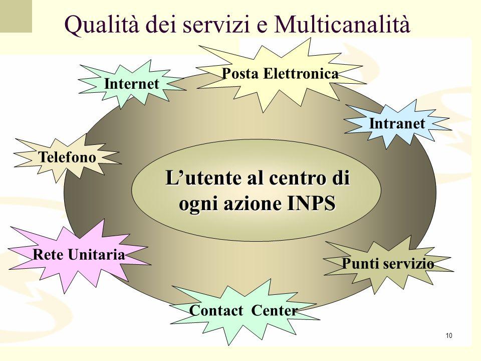 L'utente al centro di ogni azione INPS