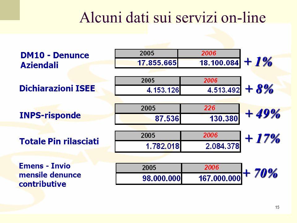 Alcuni dati sui servizi on-line