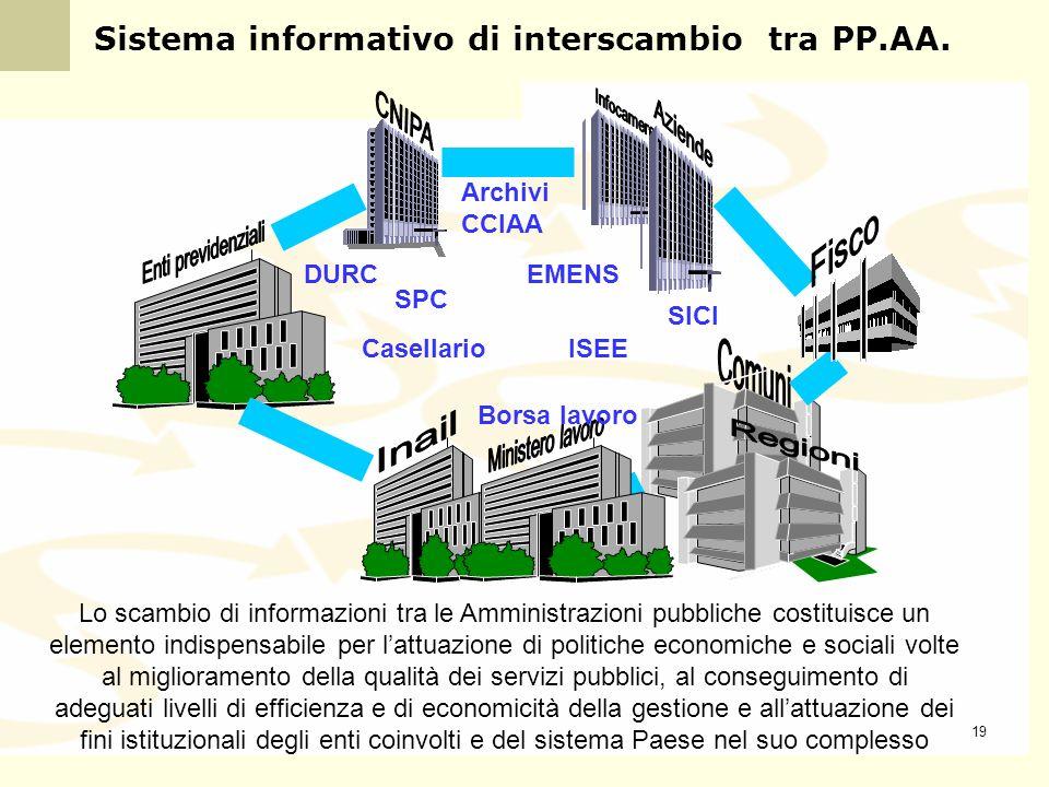 Sistema informativo di interscambio tra PP.AA.