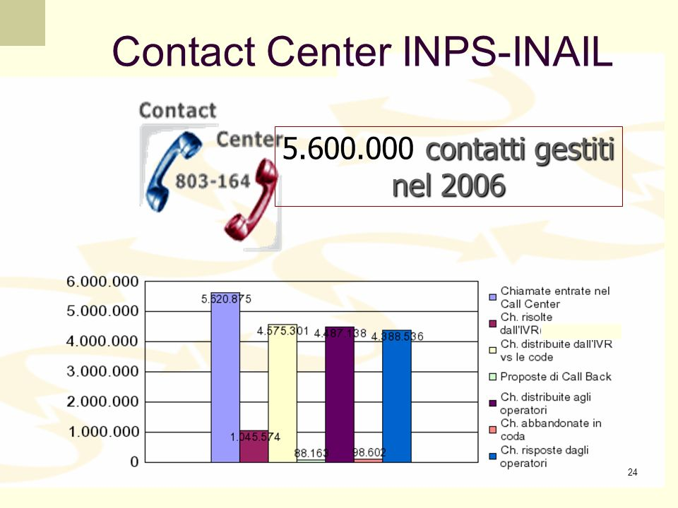 Contact Center INPS-INAIL