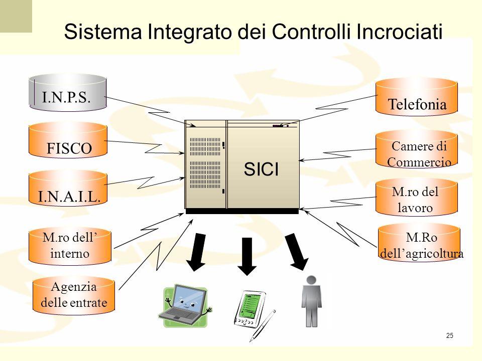 Sistema Integrato dei Controlli Incrociati