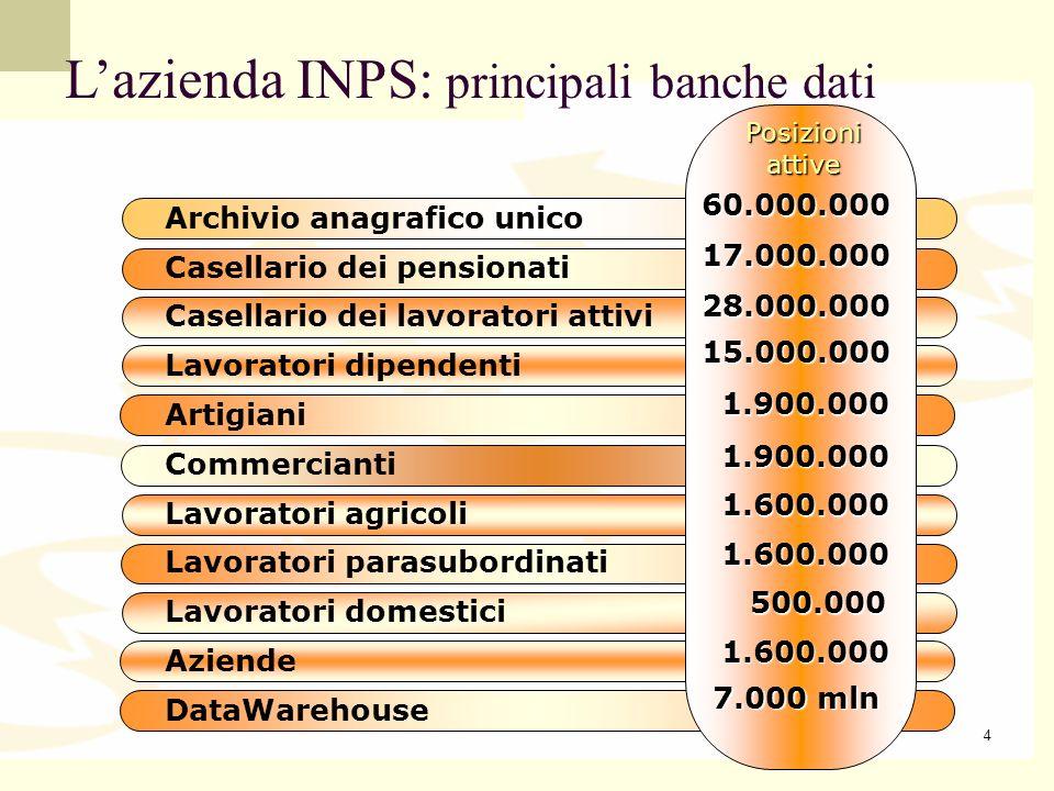 L'azienda INPS: principali banche dati