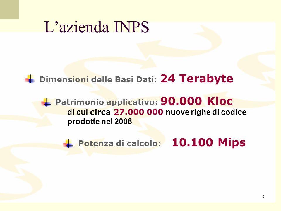 L'azienda INPS Dimensioni delle Basi Dati: 24 Terabyte