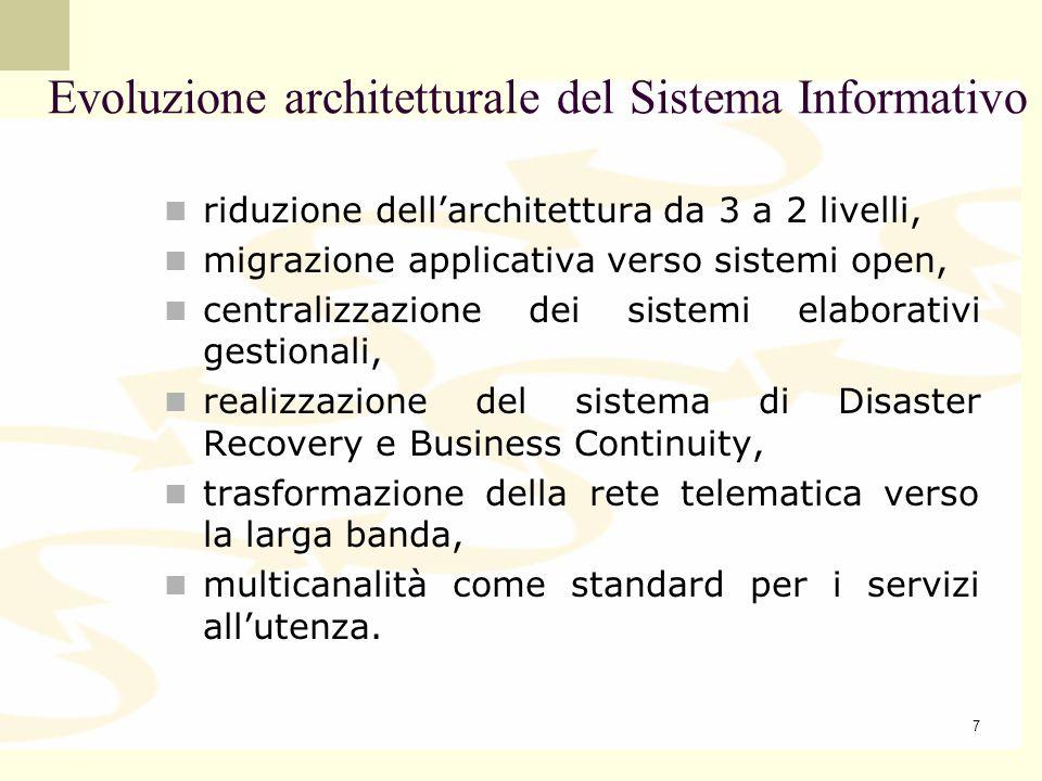 Evoluzione architetturale del Sistema Informativo