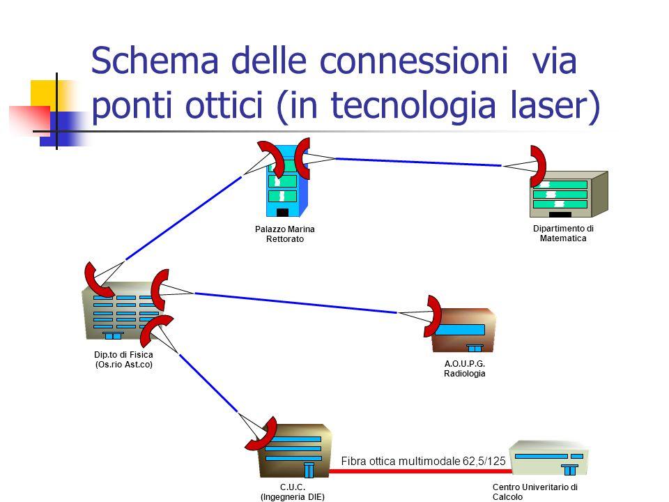 Schema delle connessioni via ponti ottici (in tecnologia laser)