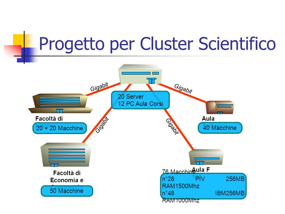 Progetto per Cluster Scientifico