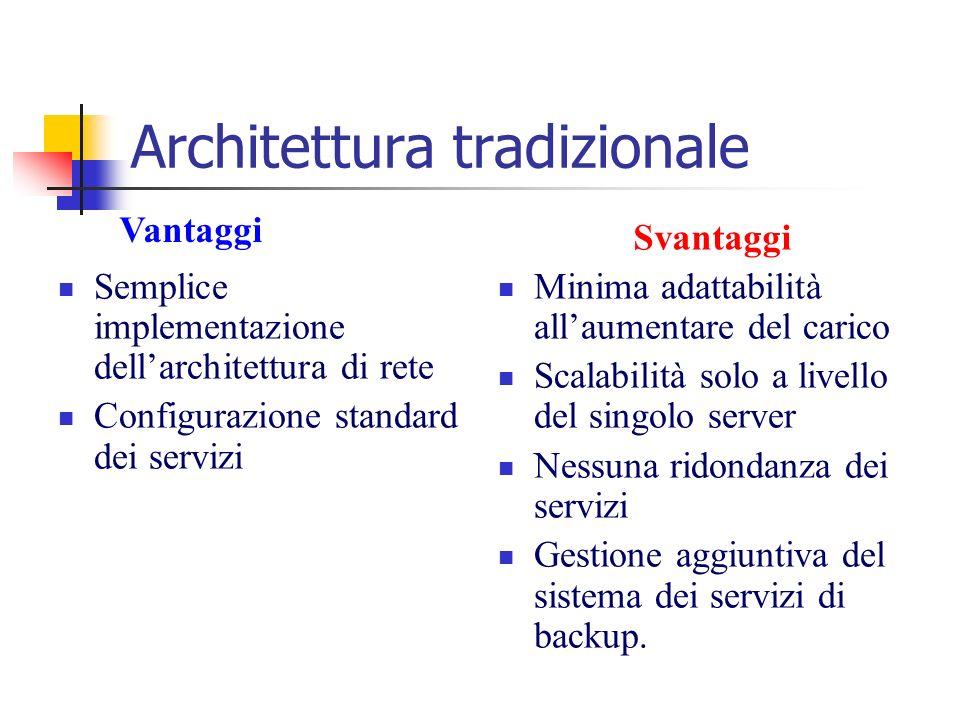 Architettura tradizionale