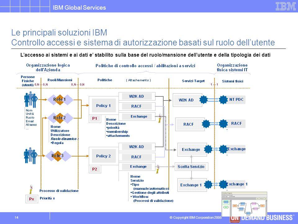 Le principali soluzioni IBM Controllo accessi e sistema di autorizzazione basati sul ruolo dell'utente