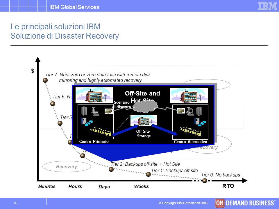 Le principali soluzioni IBM Soluzione di Disaster Recovery