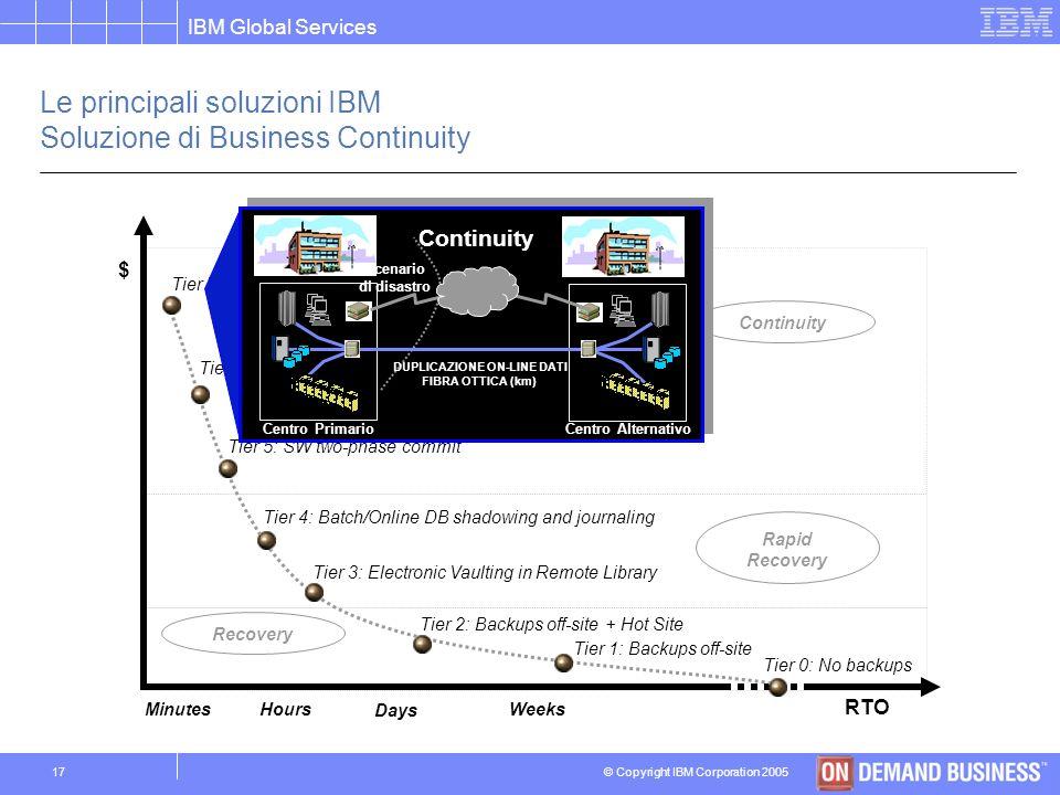 Le principali soluzioni IBM Soluzione di Business Continuity