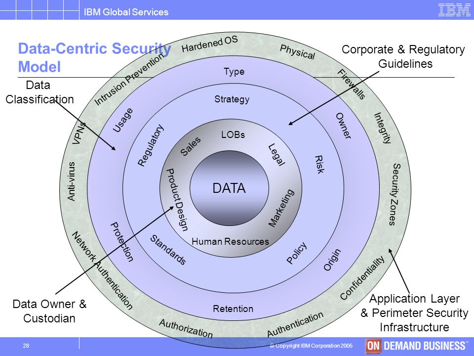 Data-Centric Security Model