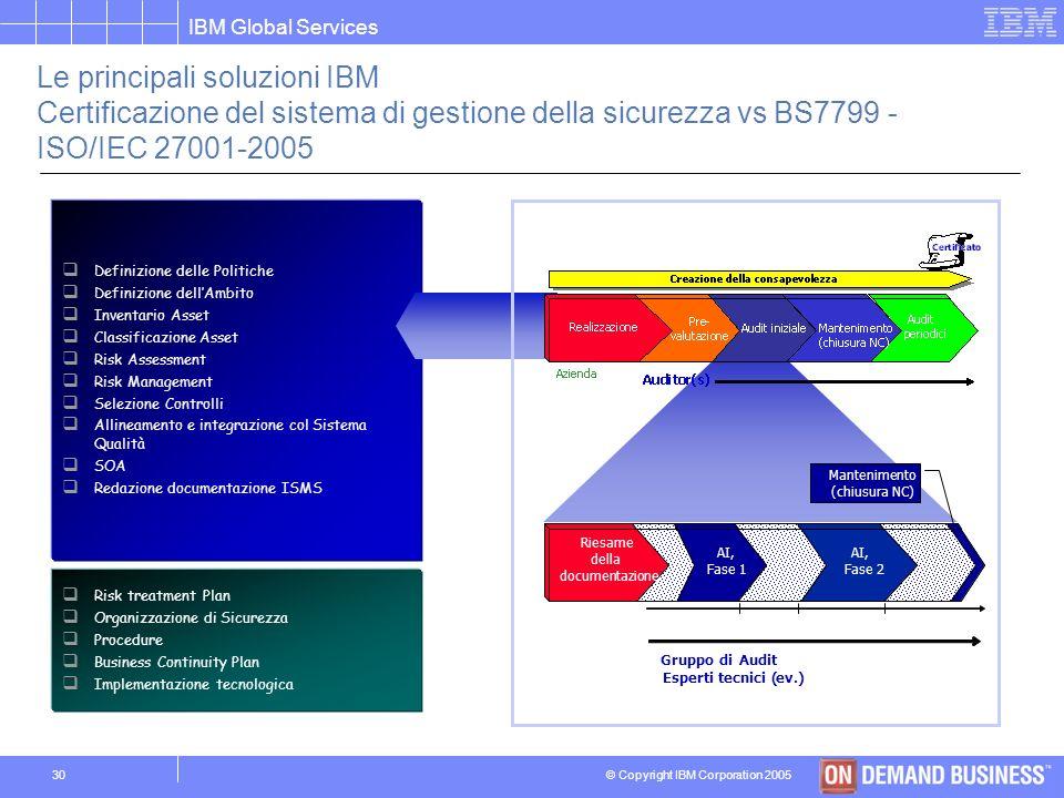 Le principali soluzioni IBM Certificazione del sistema di gestione della sicurezza vs BS7799 - ISO/IEC 27001-2005