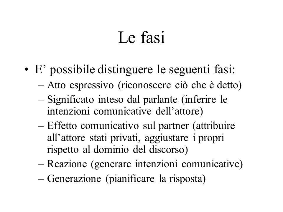 Le fasi E' possibile distinguere le seguenti fasi: