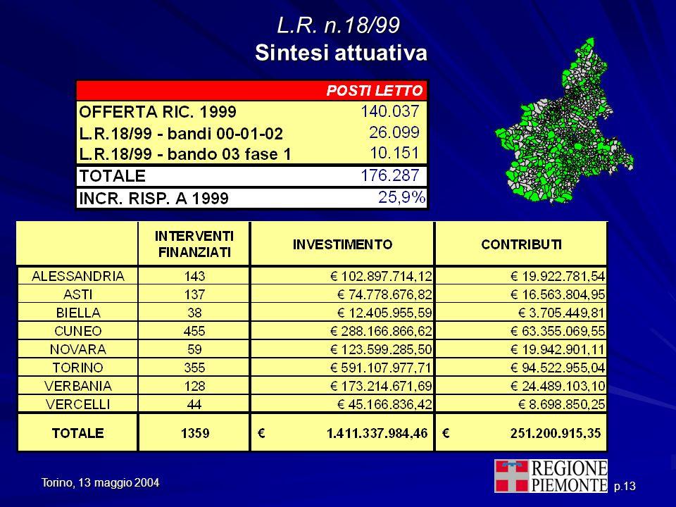 L.R. n.18/99 Sintesi attuativa