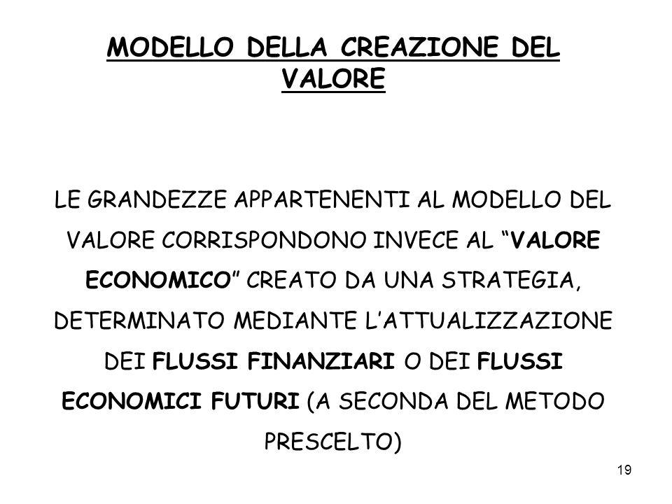 MODELLO DELLA CREAZIONE DEL VALORE