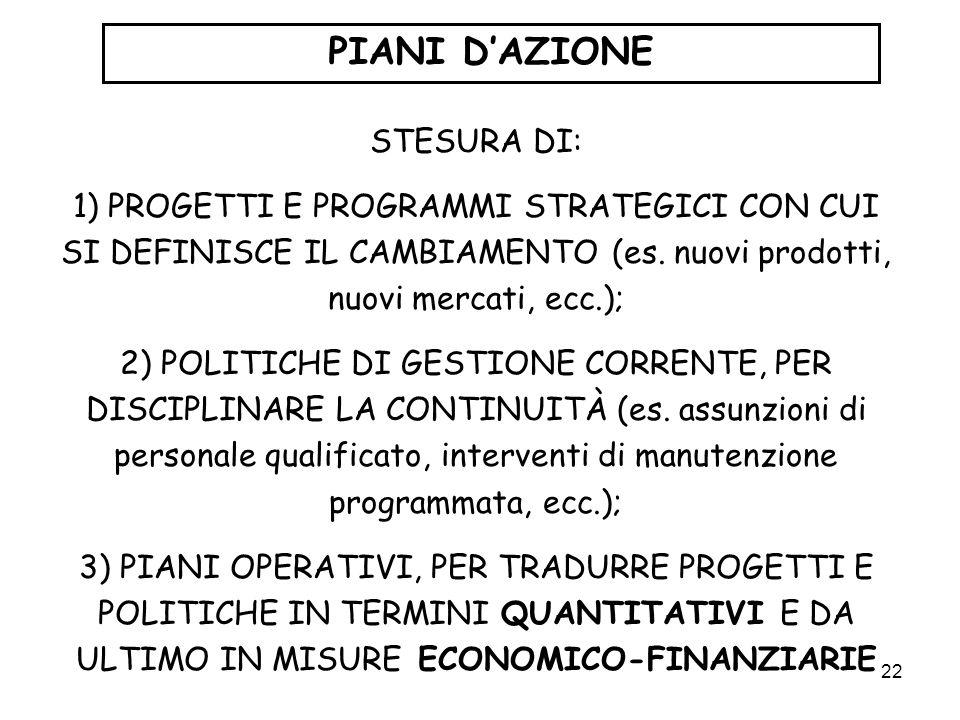 PIANI D'AZIONE STESURA DI: